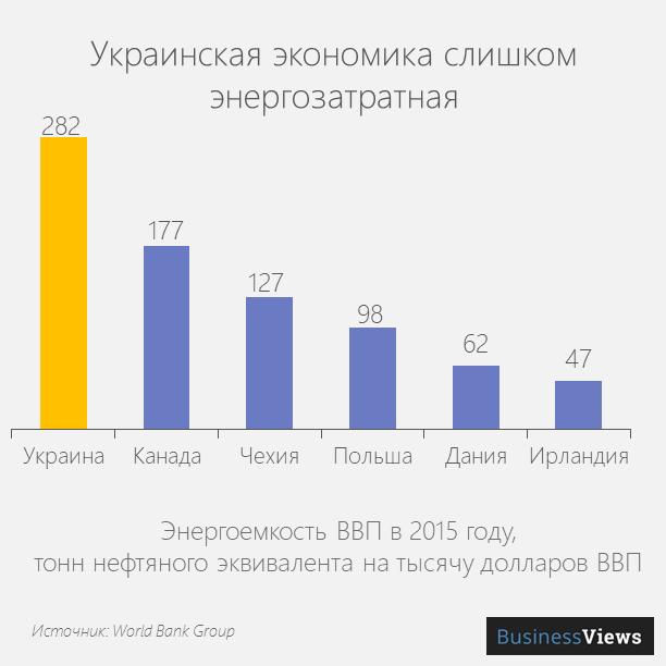 Украинская экономика слишком энергозатратная