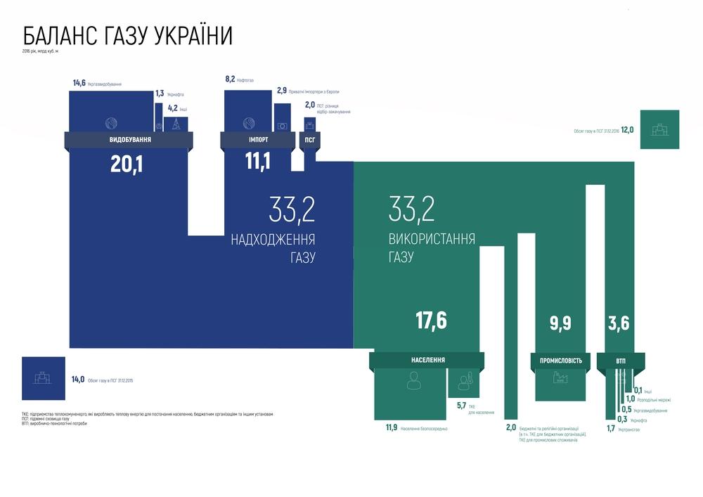 Баланс газу України