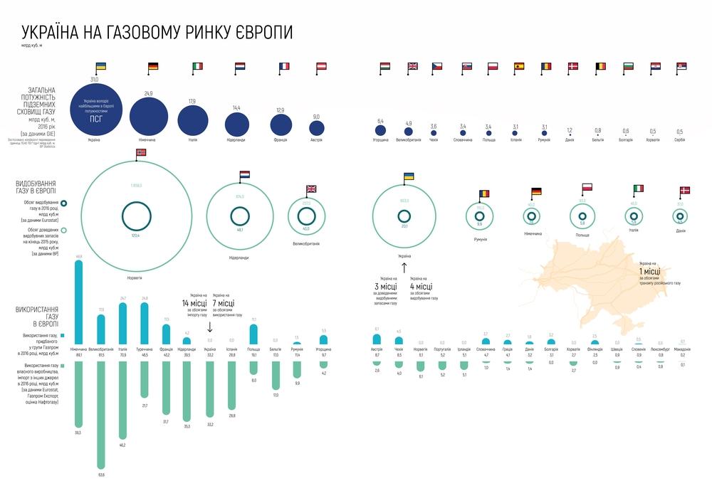 украина на газовом рынке европы
