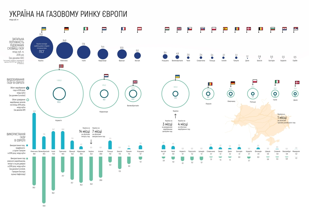 Україна на газовому ринку Європи