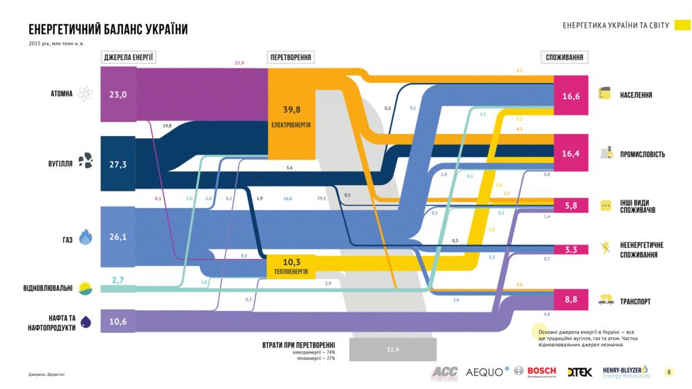 Енергетичний баланс України