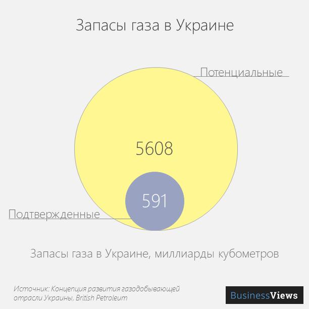 Запасы газа в Украине