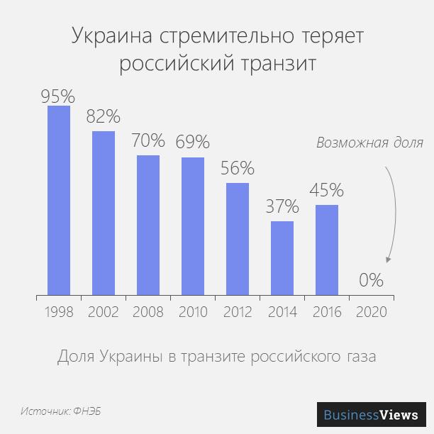 транзит россией газа через Украину