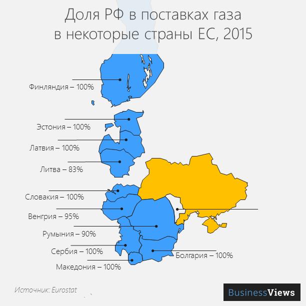Доля России в импорте газа за 2015 год