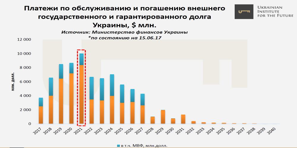 Платежи по обслуживанию и погашени.ю внешнего долга Украиной