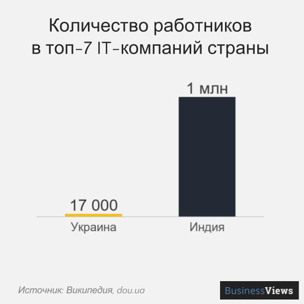 Количество работников в оп-7-ит-компаний