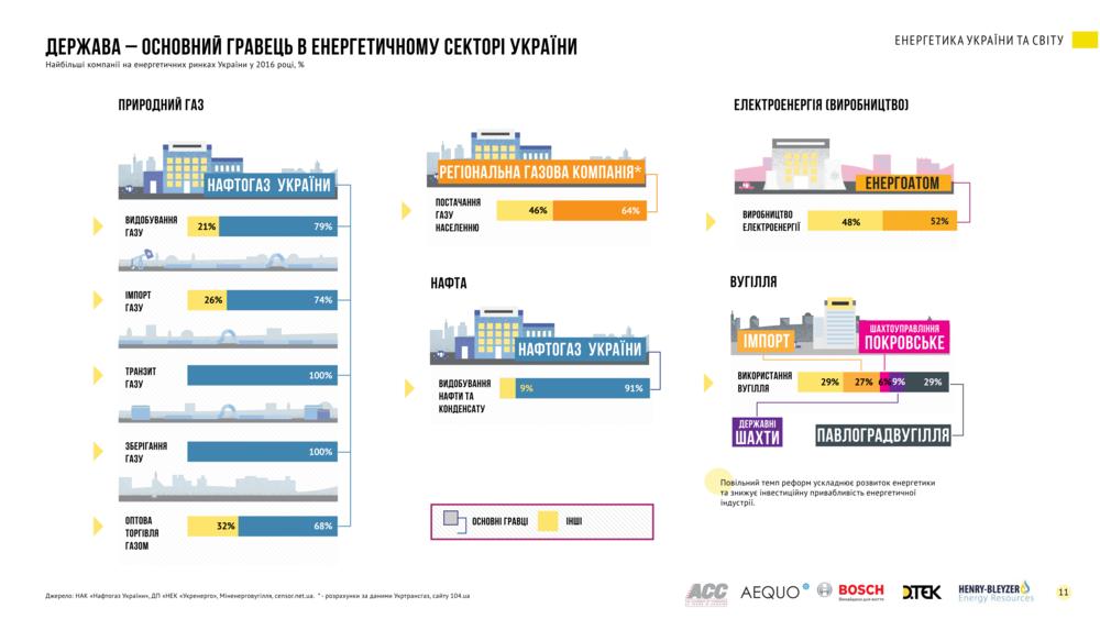 Держава — основний гравець в енергетичному секторi Украiни