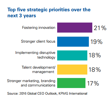 Top 5 strategic priorities over the next 3 years