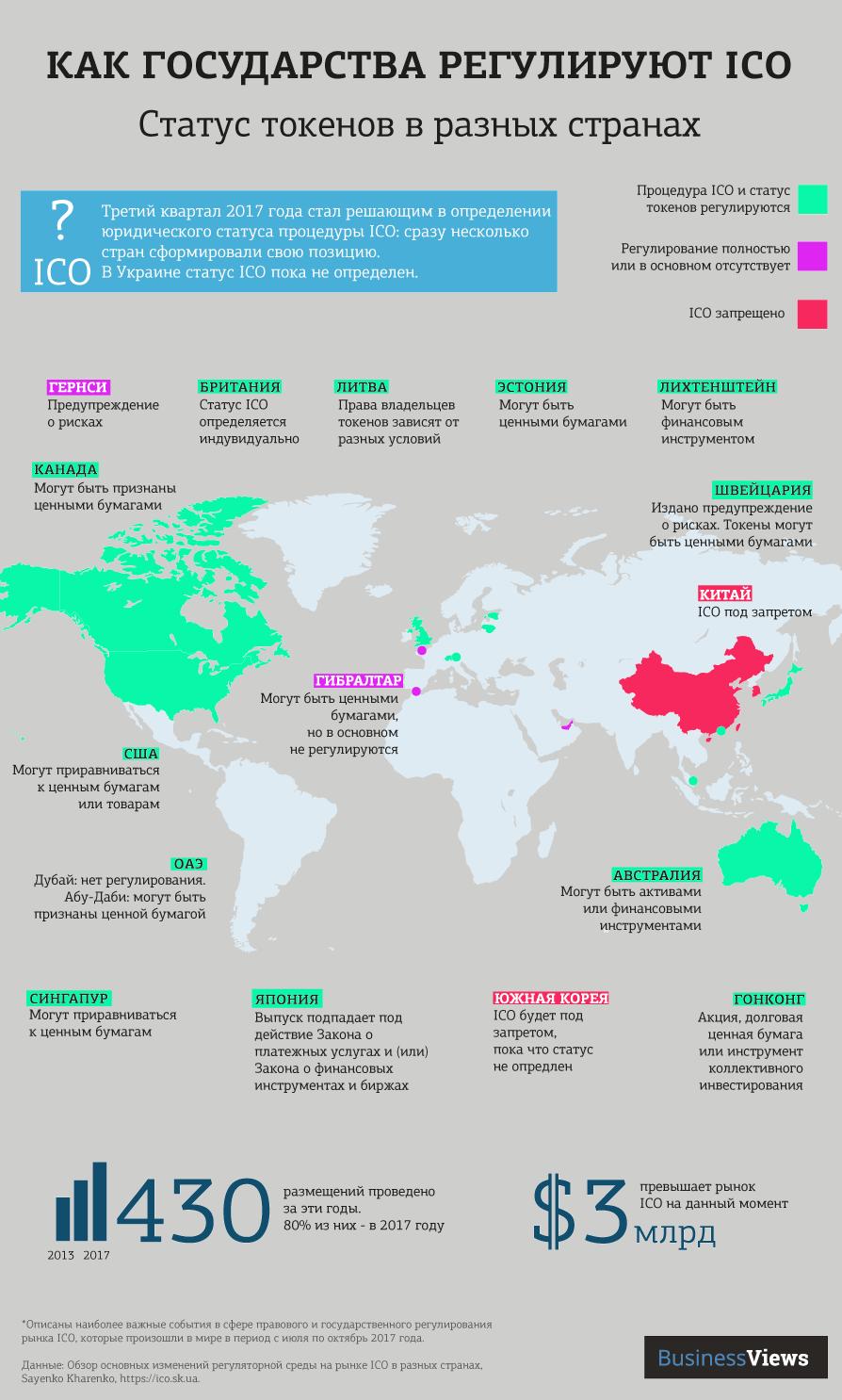 карта регулирования ICO