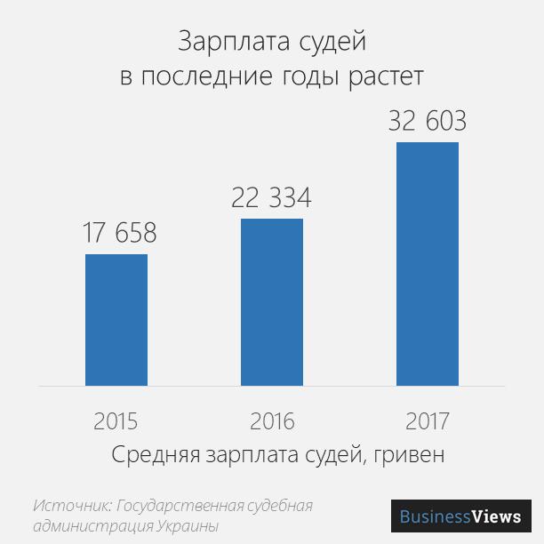 зарплата судей в Украине