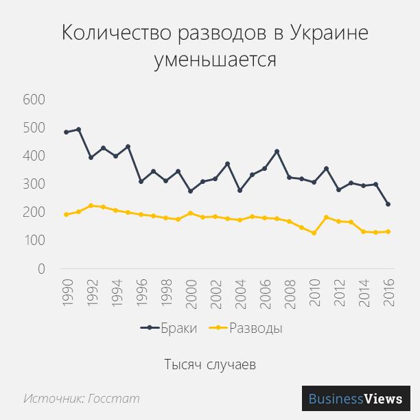 статистика разводов по годам