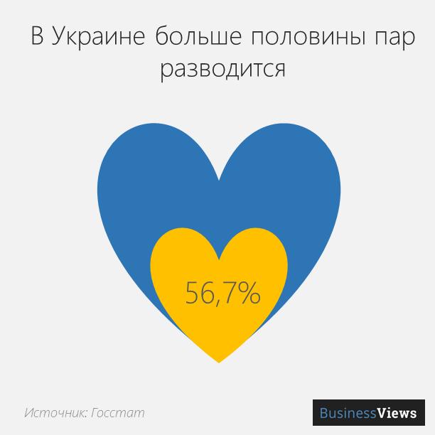 количество разводов в Украине