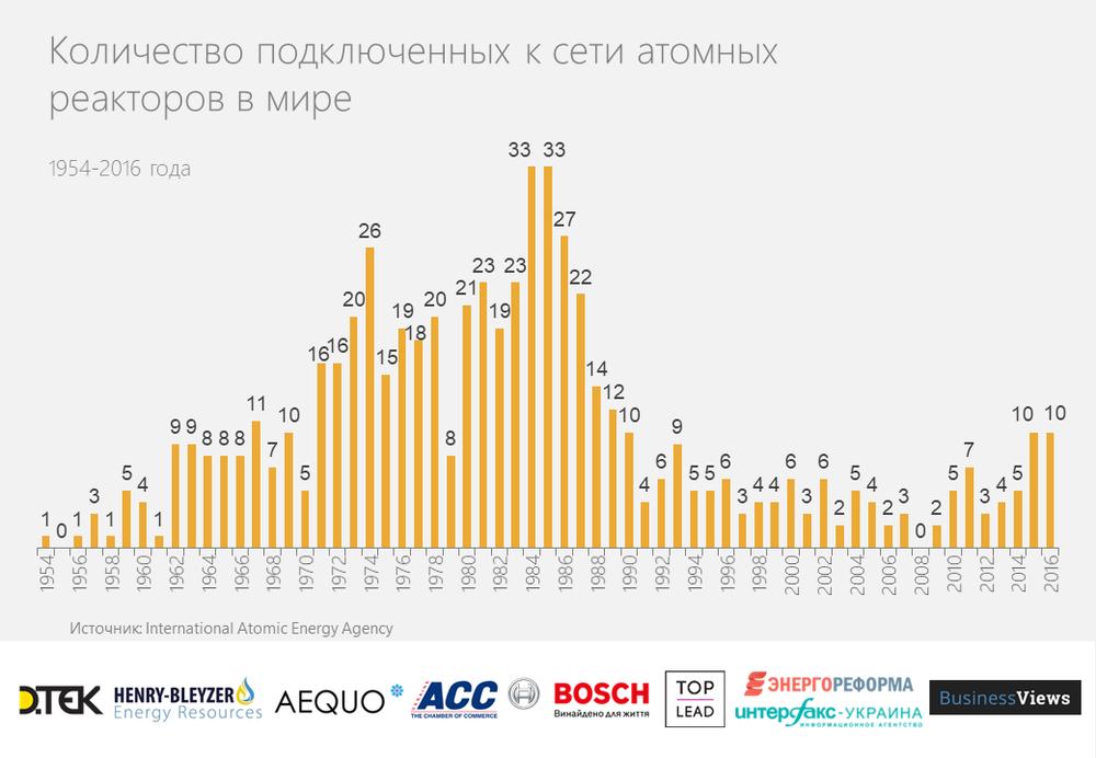 количество атомных реакторов в мире
