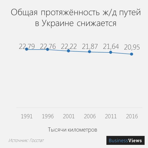 Общая протяженность ж/д путей в Украине снижается