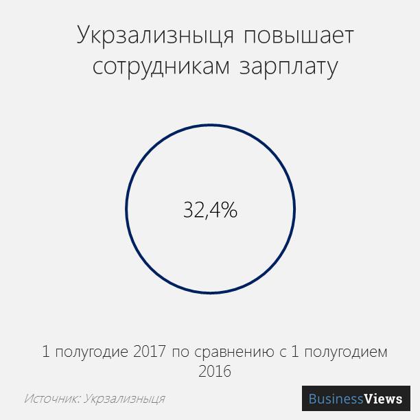 Повышение з/п сотрудникам Укрзализныци