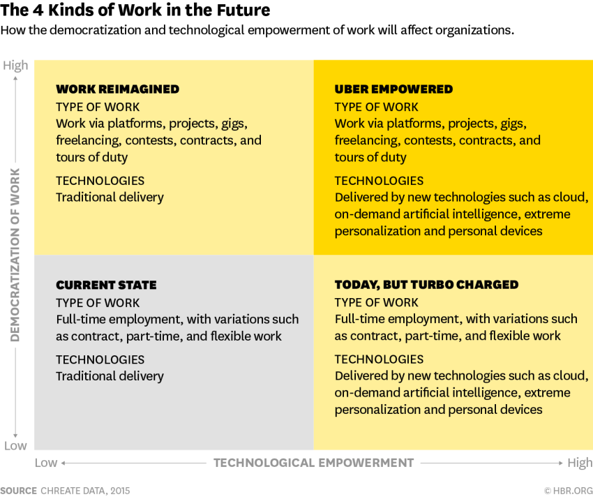 The 4 Kinds of Work in the Future