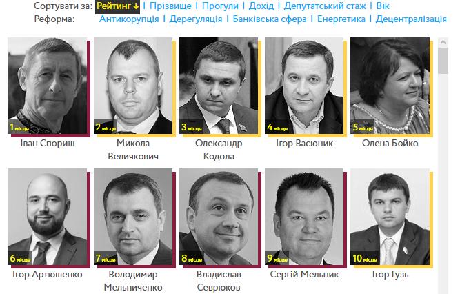 рейтинг депутатов-реформаторов