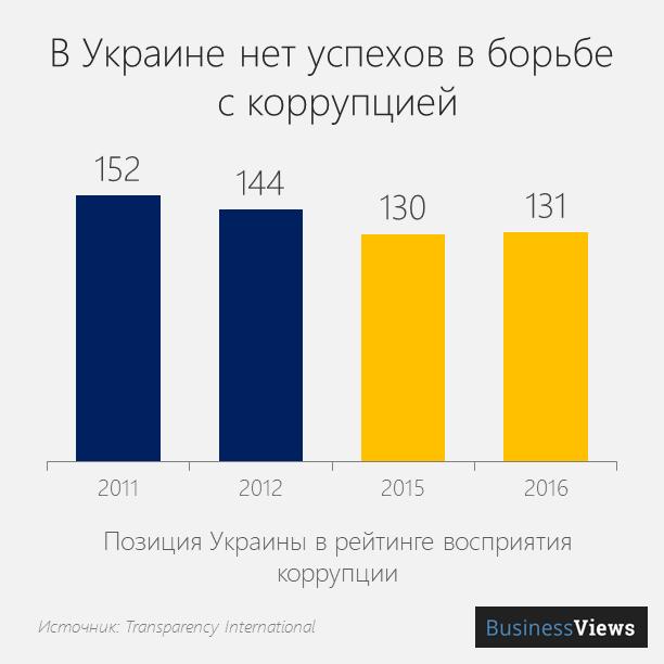 индекс восприятия коррупции в Украине