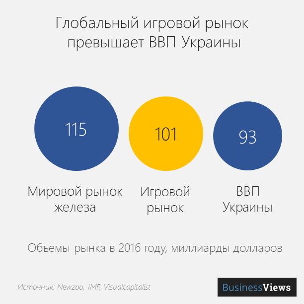 глобальный игровой рынок и ввп Украины