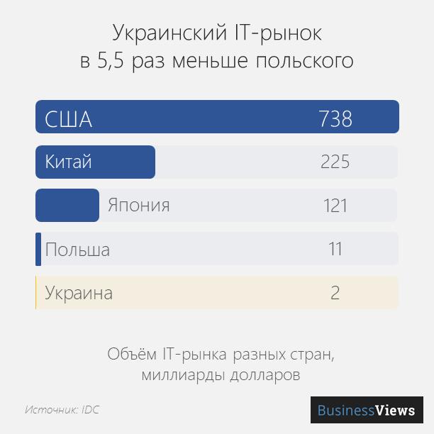 it-рынок Украины и Польши