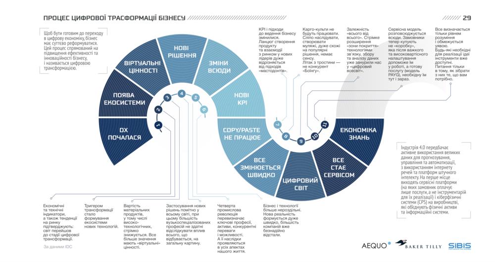 Процес цифрової трансформації