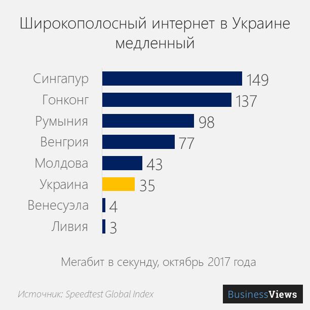 скорость интренета в Украине