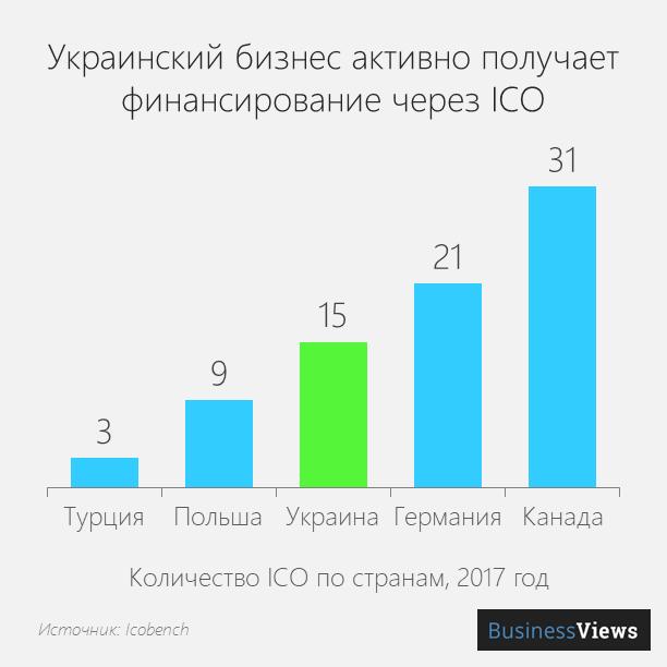 ico в Украине