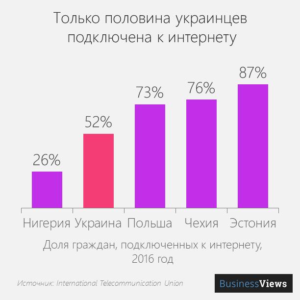 проникновение интернета в Украине