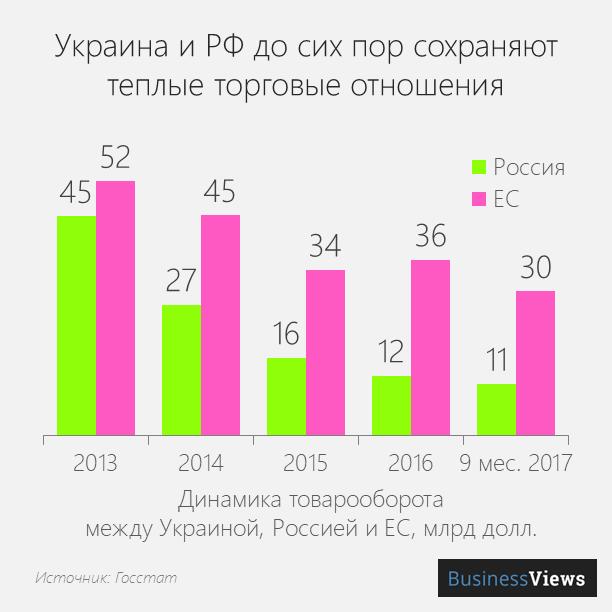 торговля между Украной и Россией