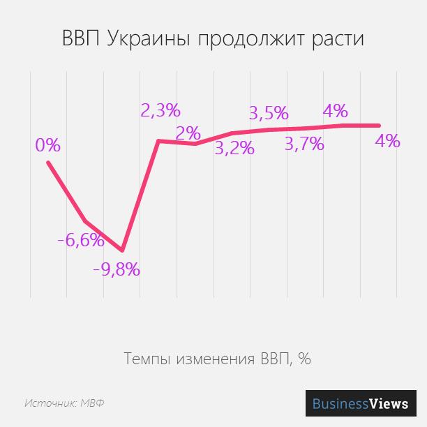 темпы роста ввп Украины
