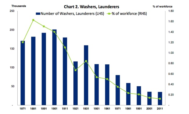 Washers, Launderers