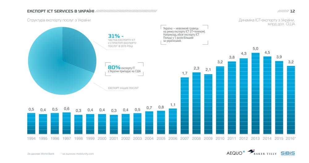 Експорт ICT SERVICES в Україні