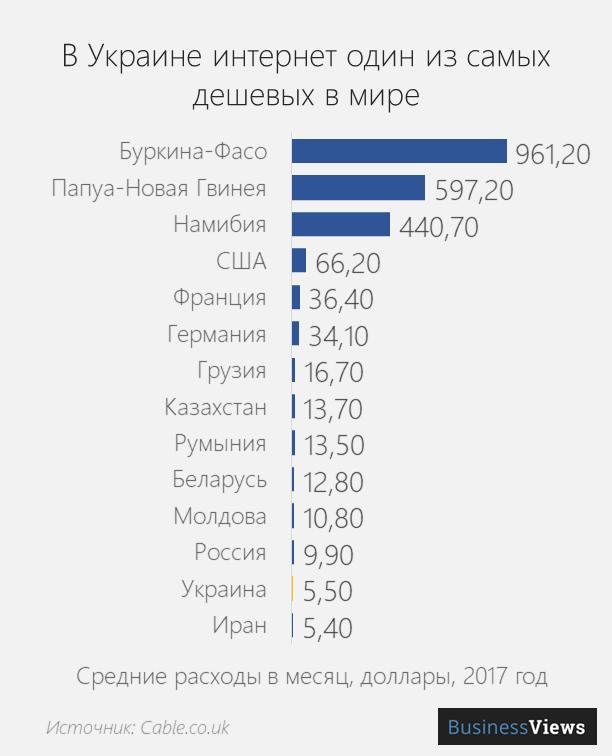 стоимость интернета в мире и в Украине
