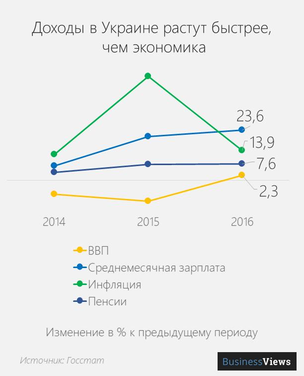 изменение зарплаты в Украине