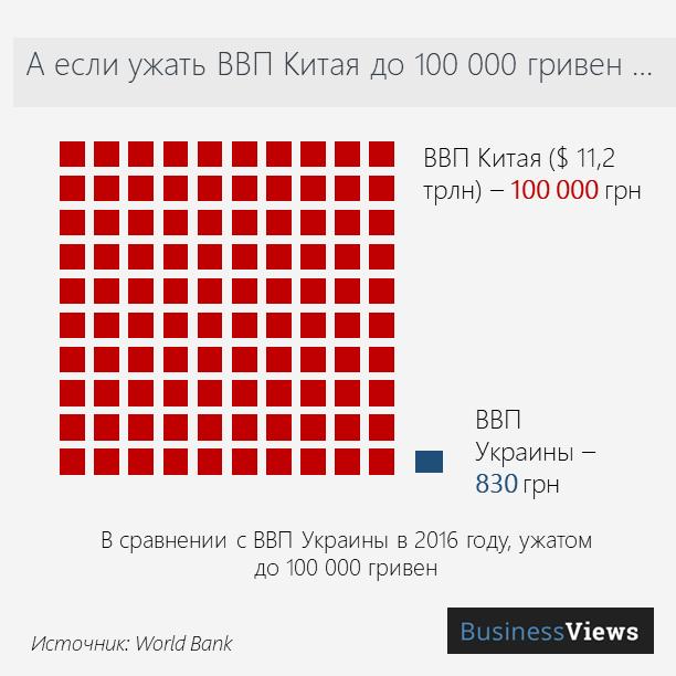 Сравнение ВВП Китая и Украины