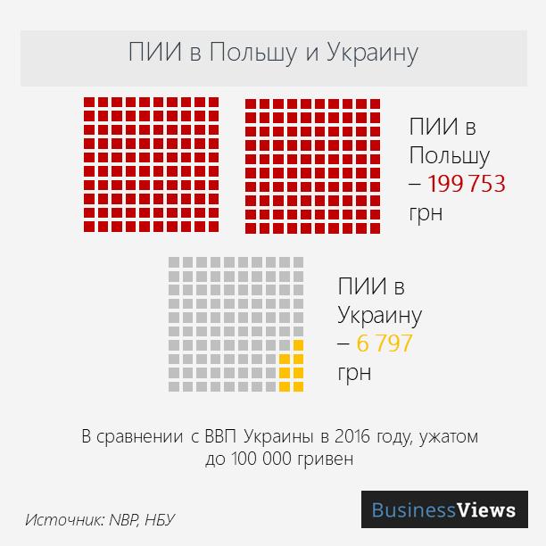 инвестиции в польшу и украину