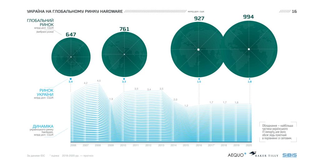 Україна на глобальному ринку hardware