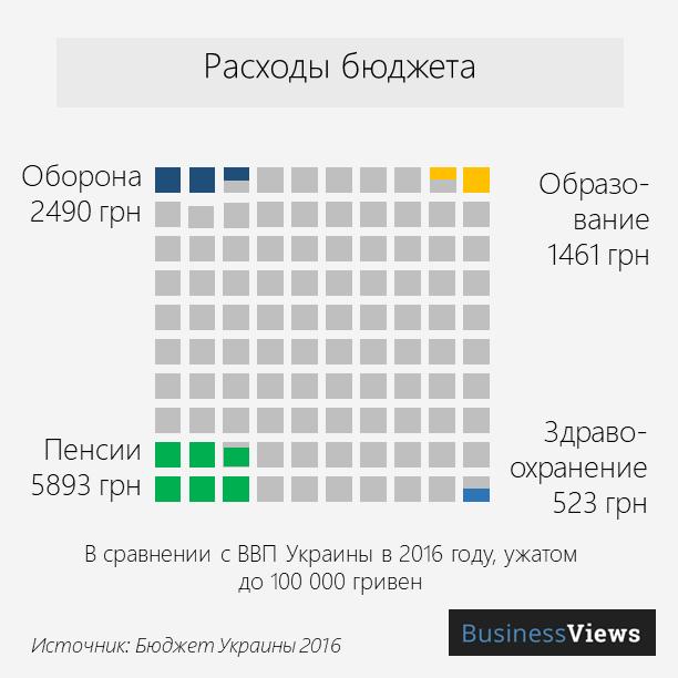 расходы бюджета Украины