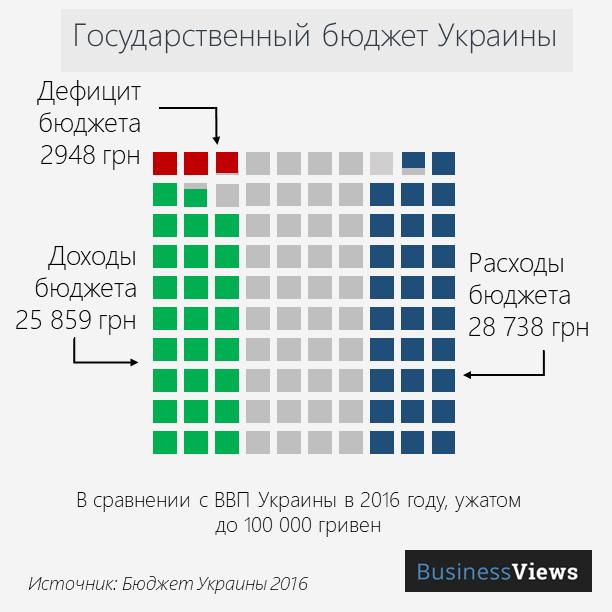 государственный бюджет Украины