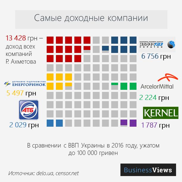 доходы украинских компаний