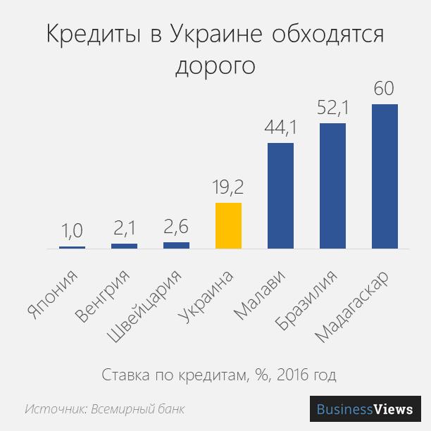 стоимость кредитов в Украине