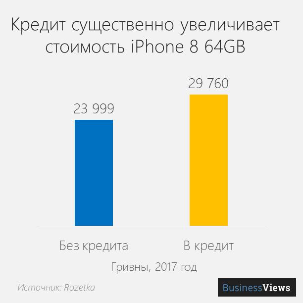 сколько стоит айфон в кредит