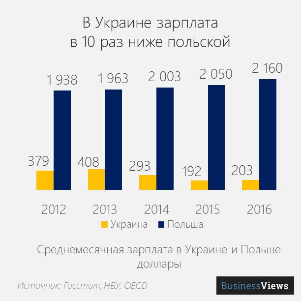 зарплата в Украине и в Польше