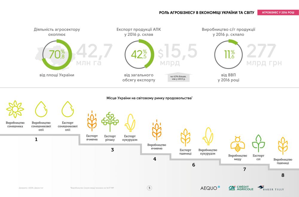 результаты украинского сельского хозяйства