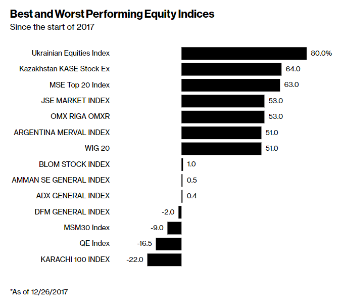 Best and Worst Performing Equilty Indices
