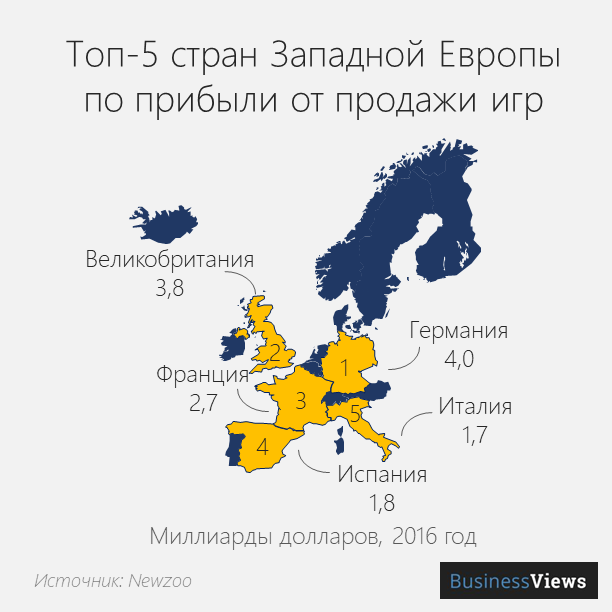 Top-5 countries of Western Europe