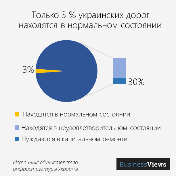 ukrainian roads