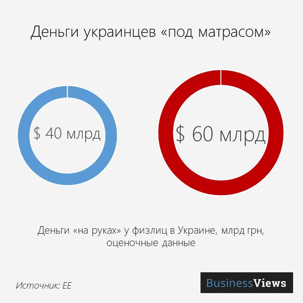 сбережения украинцев