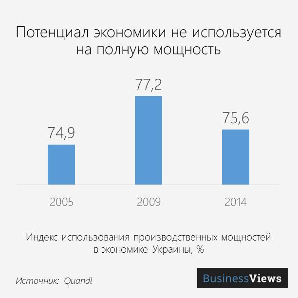 потенциал экономики Украины