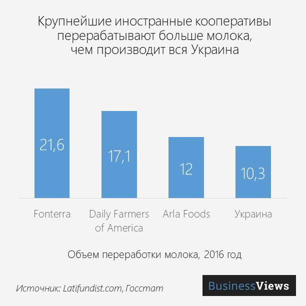 объем переработки молока в Украине и в кооперативах